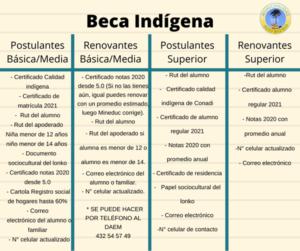 POSTULA O RENUEVA LAS BECAS INDÍGENA, RESIDENCIA INDÍGENA, PRESIDENTE DE LA REPÚBLICA Y RESIDENCIA FAMILIAR ESTUDIANTIL